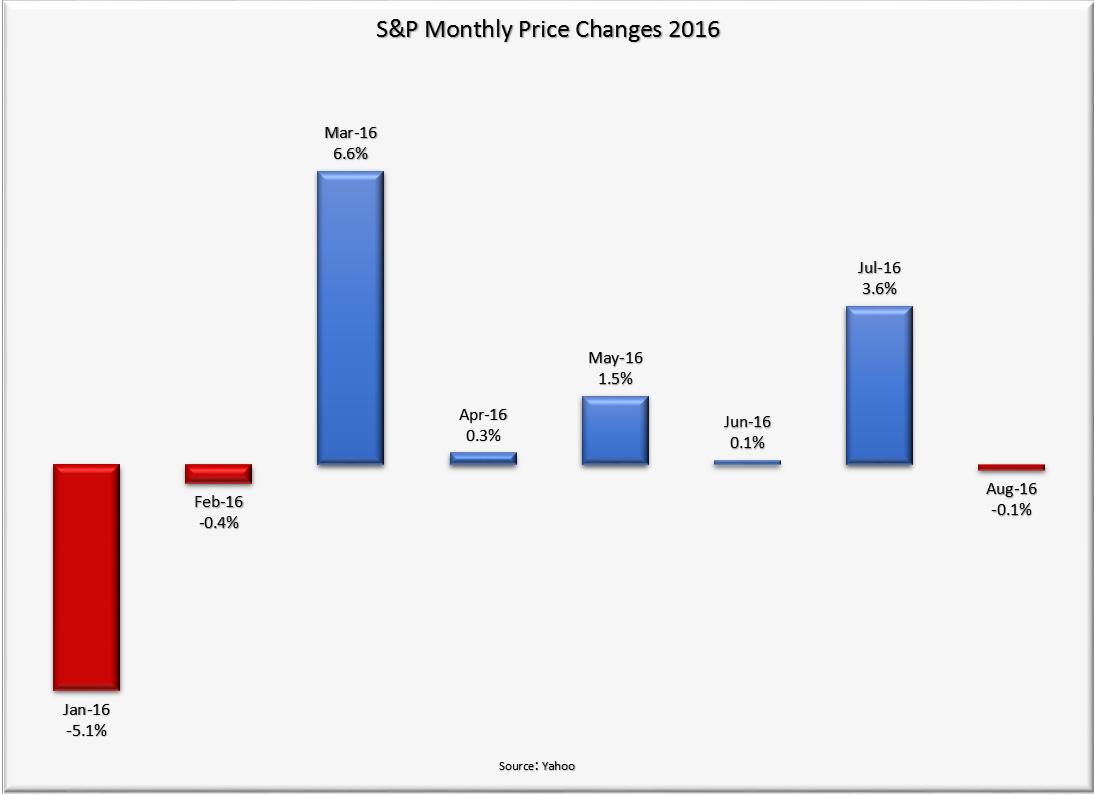S&P Monthly Price Returns